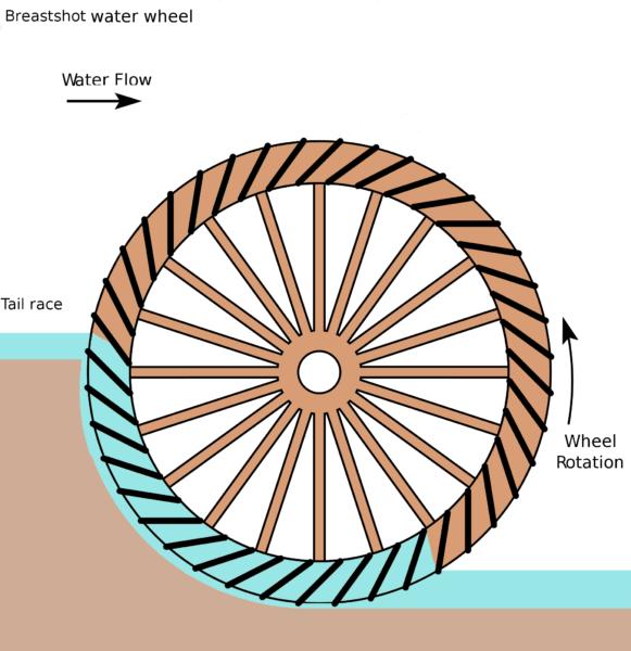 Et vandmøllehjul, hvor vandet rammer lige over aksen hedder et brystfaldshjul.