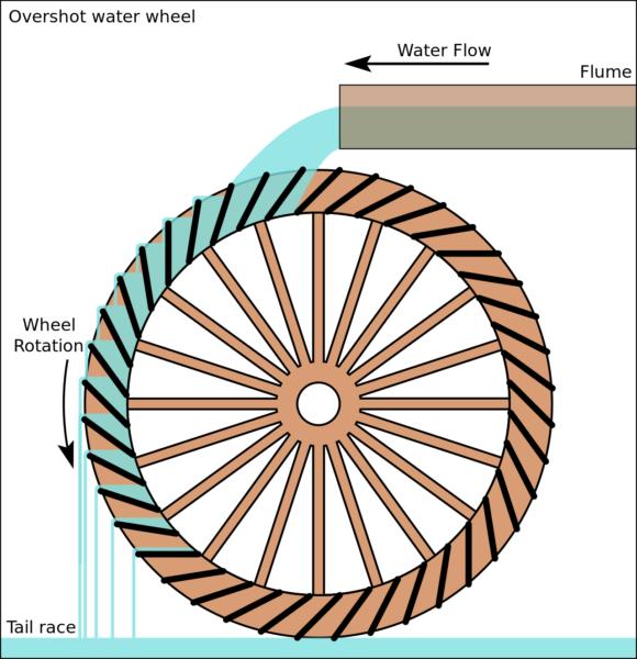 """En """"overfaldsmølle"""" er en vandmølle, hvor vandet ledes i en vandrende ind over hjulet til lidt forbi dets højeste punkt og her falder ned på skovlen."""