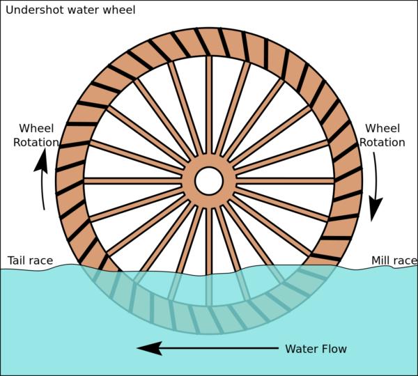 "En ""underfaldsmølle"" eller ""strømmølle"" er en vandmølle, hvor vandstrømmen kun skubber hjulskovlene."